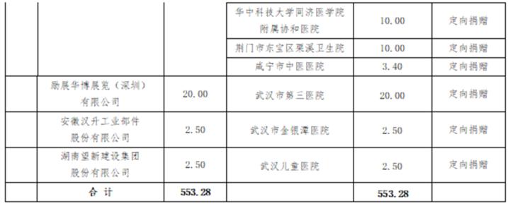 湖北省慈善总会防疫捐赠工作简报(2月12日)数据截止12点报送版_20200213095429_04.png
