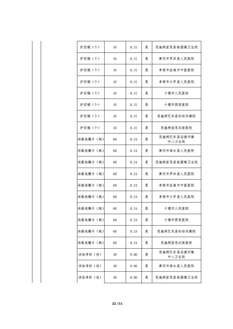 湖北省慈善总会疫情防控捐赠物资公示十一(国内)_21.png