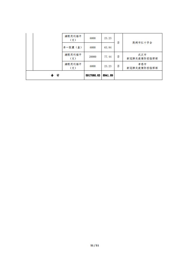 湖北省慈善总会疫情防控捐赠物资公示十一(国内)_50.png