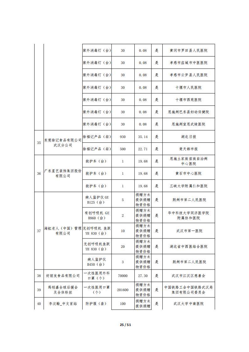 湖北省慈善总会疫情防控捐赠物资公示十一(国内)_24.png