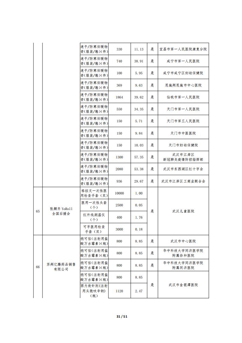 湖北省慈善总会疫情防控捐赠物资公示十一(国内)_30.png