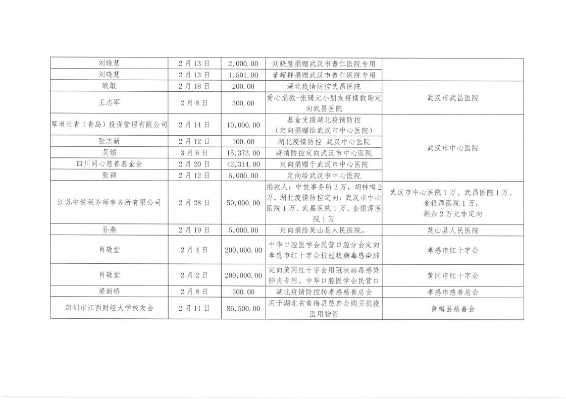 湖北省慈善总会关于寻找银行转账留言_05.png