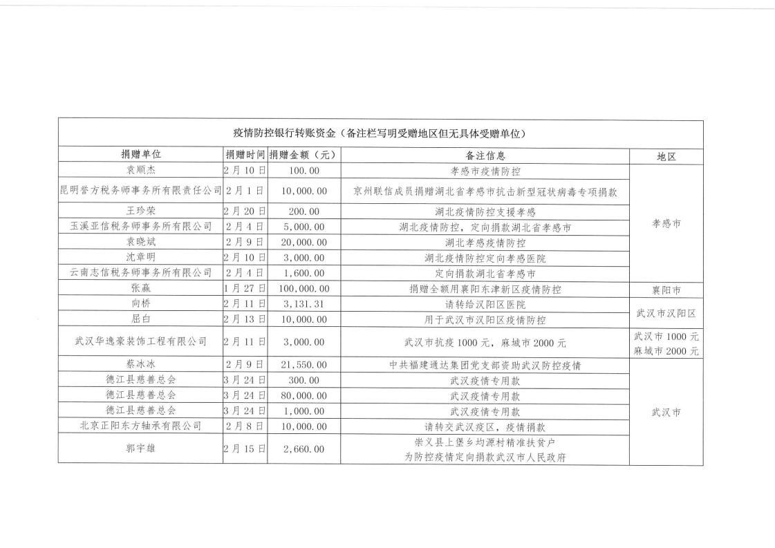 湖北省慈善总会关于寻找银行转账留言_06.png