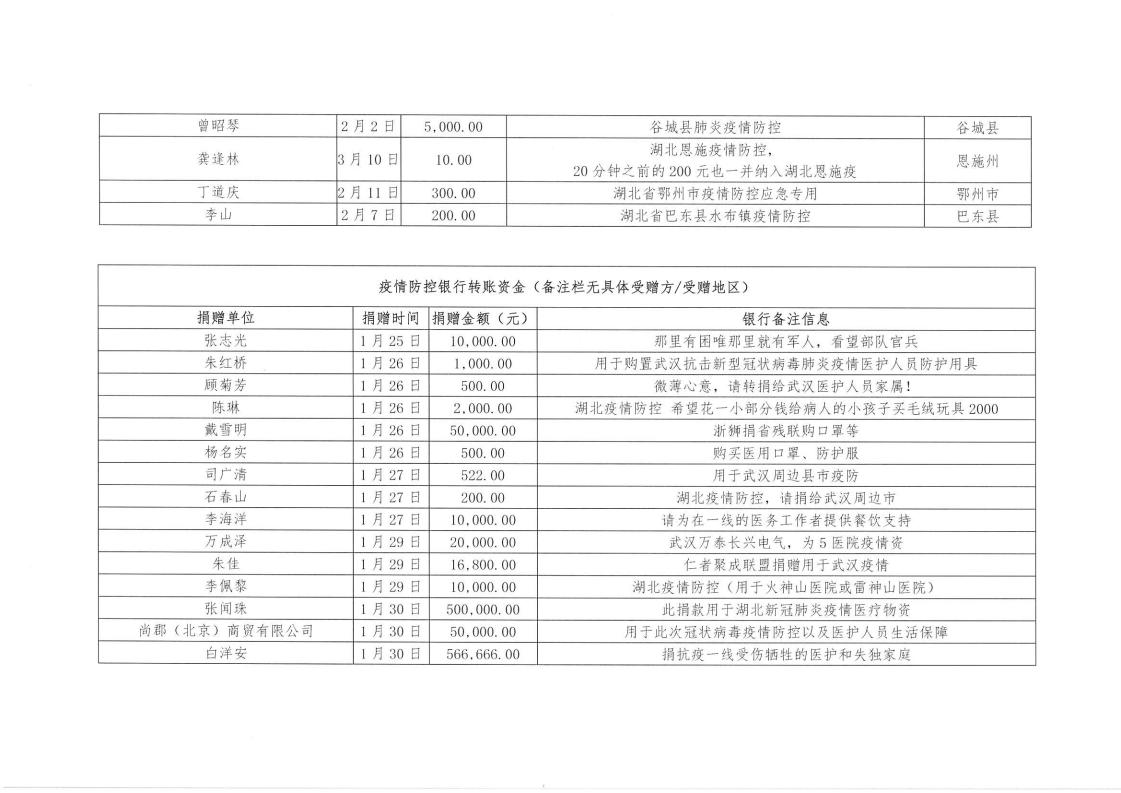 湖北省慈善总会关于寻找银行转账留言_09.png