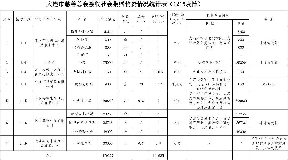 總會捐贈物資情況統計表(截至1月20日8時)-1.jpg
