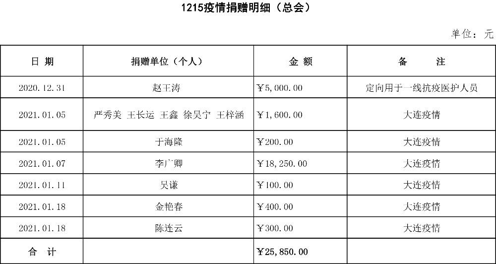 1215疫情捐款明細(截至1月20日8時).jpg