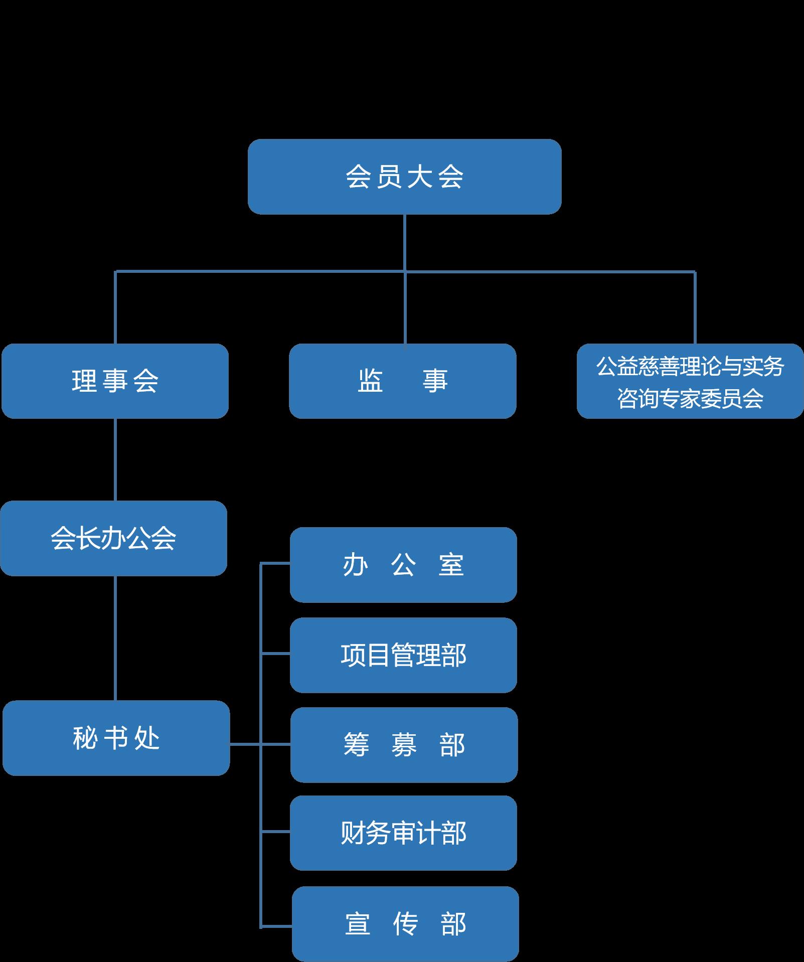 总会架构图.png
