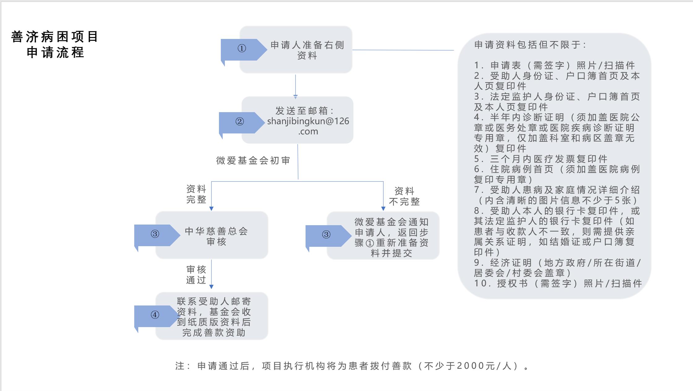 善济病困流程图(每人不少于2000元).png